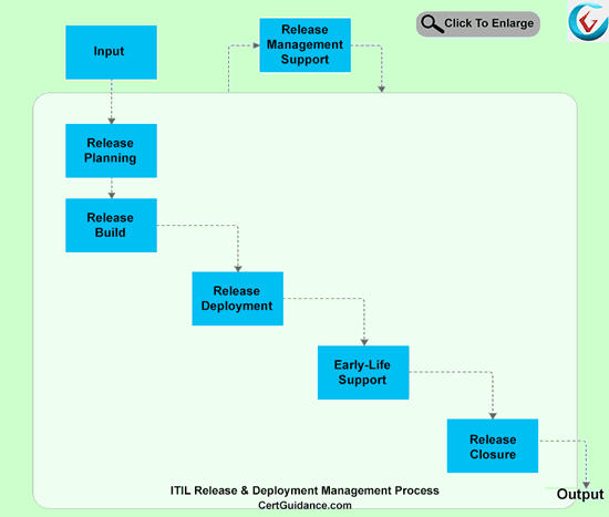 ITIL Release and Deployment Management Process Flow