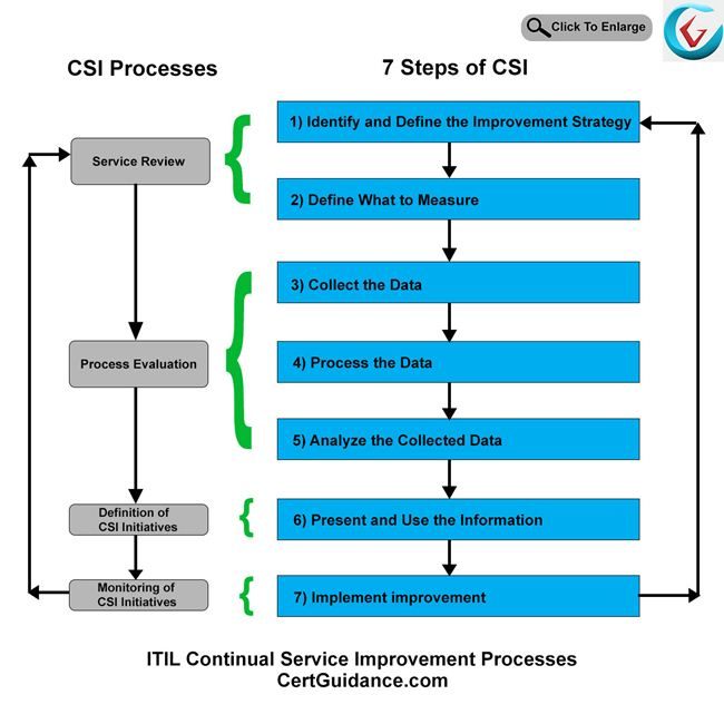 ITIL Continual Service Improvement Processes