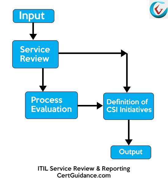 ITIL Service Review and Reporting Process