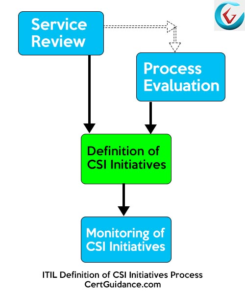 ITIL Definition of CSI Initiatives Process