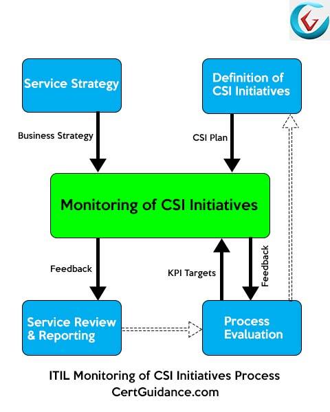 ITIL Monitoring of CSI Initiatives Process