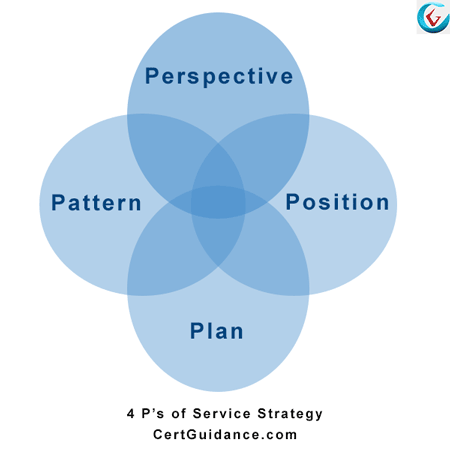 ITIL 4 Ps of service strategy