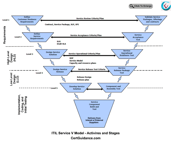ITIL Service V Model Activities and Stages