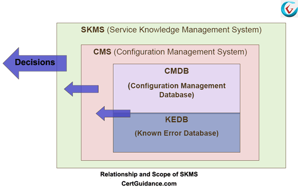 Relationship and Scope of SKMS