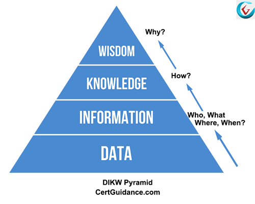 DIKW Hierarchy of ITIL knowledge management