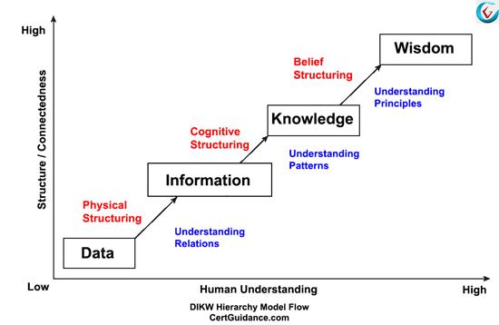 DIKW Hierarchy Model Flow Diagram