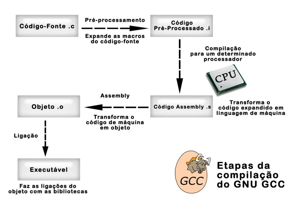 fig001 Compilando programas no Linux com o GCC
