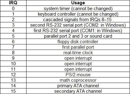 Tratamento de IRQs no Linux