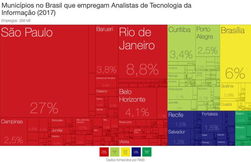 Municipios_no_Brasil_que_empregam_Analistas_de_Tecnologia_da_Informacao_2017 Onde estão e quais são os empregos de T.I. no Brasil