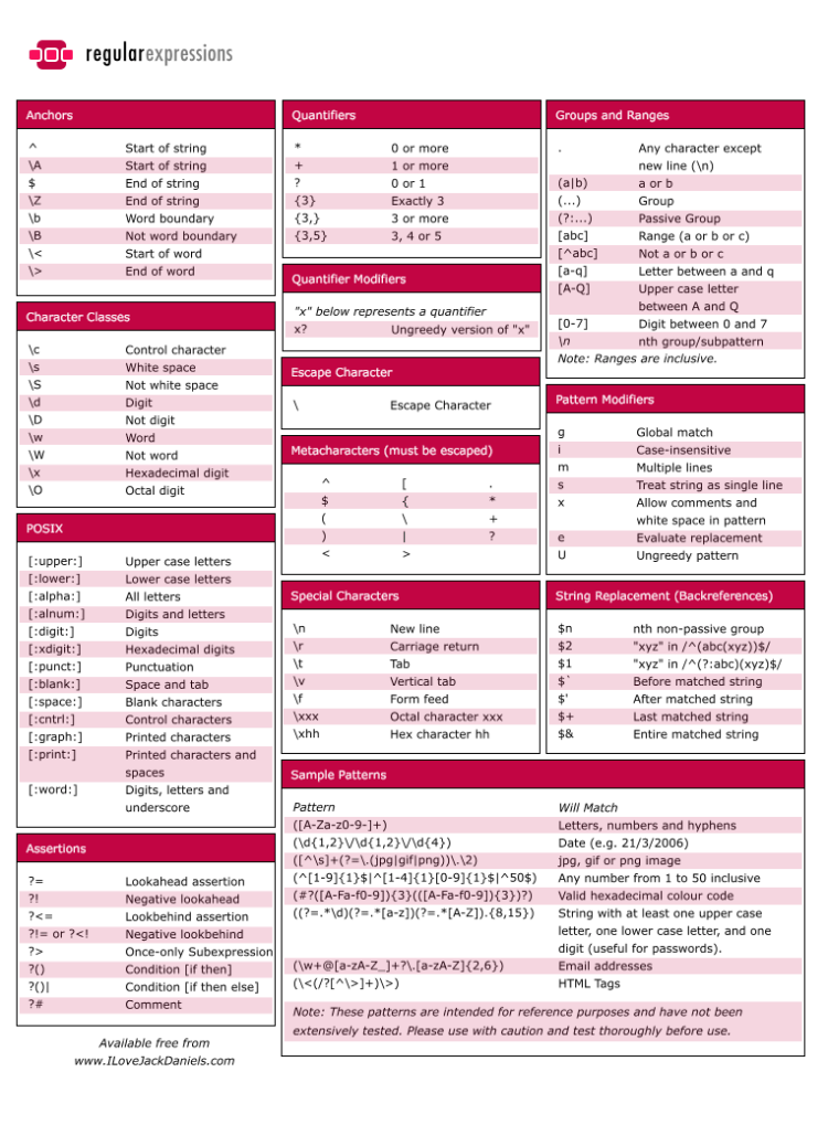 regular_expressions_cheat_sheet Expressões Regulares no Linux