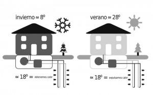 geotermia ayudas rehabilitacion vivienda hotel