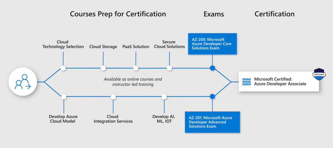 Microsoft Certification Training The Complete Guide