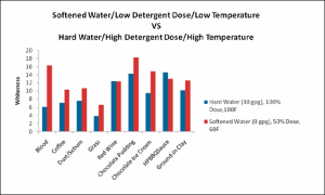 Hard_Water_vs_Soft_Water_in_Laundry,_Scientific_Services,_14JAN2011