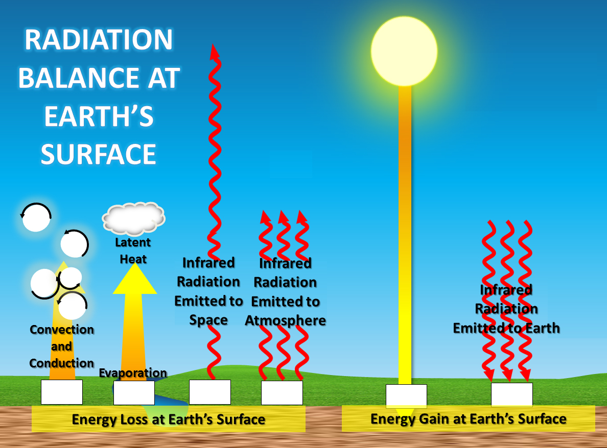 Cartoon Greenhouse Effect Diagram For Kids