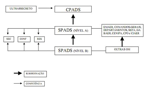 cpads_spads