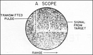Radar_A_scope
