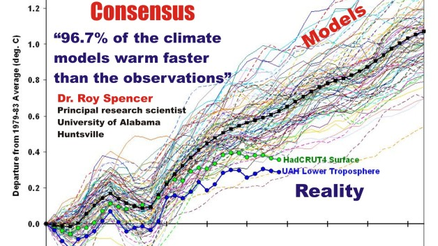 Image result for climate models vs. reality