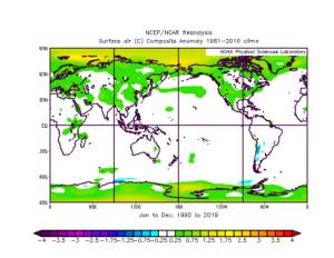 Water vapor vs. CO2 as a climate control knob 9