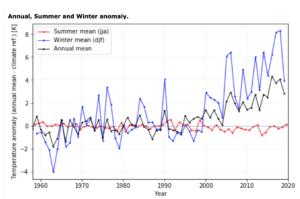 Water vapor vs. CO2 as a climate control knob 1