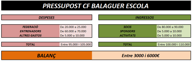 pressupost-final-cf-balaguer-escola-temporada-2016-2017