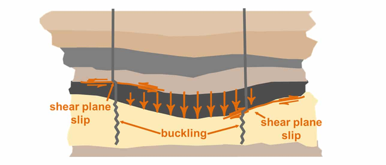 Deformation due to Subsidence Diagram (e.g. pore pressure reduction, permafrost thaw)
