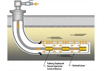 SAGD Thermal Hydraulics