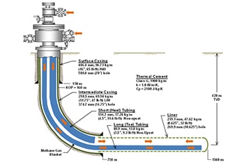Thermal Well Design