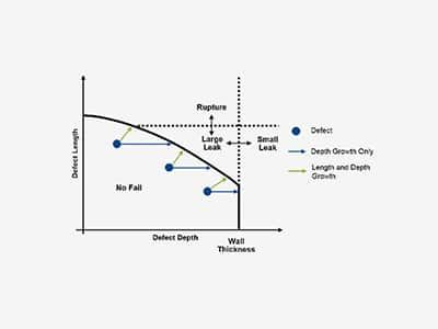 IPC 2018 Presentation Feature Length Growth Predict Pipeline Burst Pressure