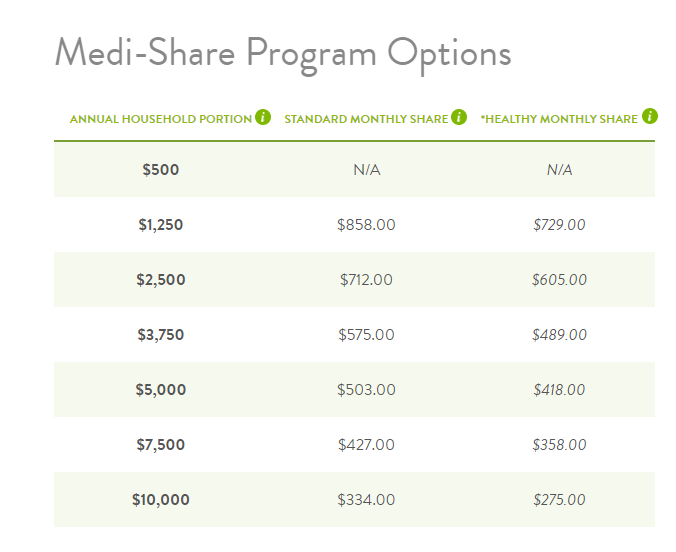 Medishare The Affordable Christian Alternative To Obamacare