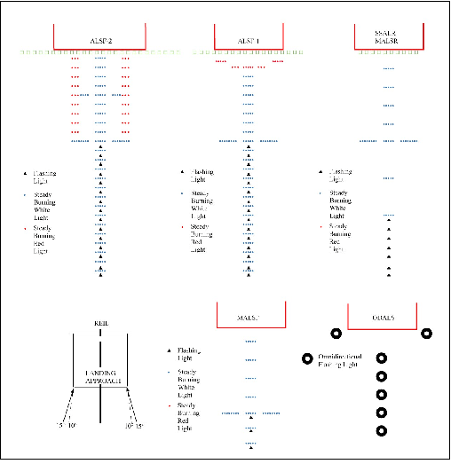 types of airport approach lights www