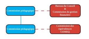 structure de la fondation