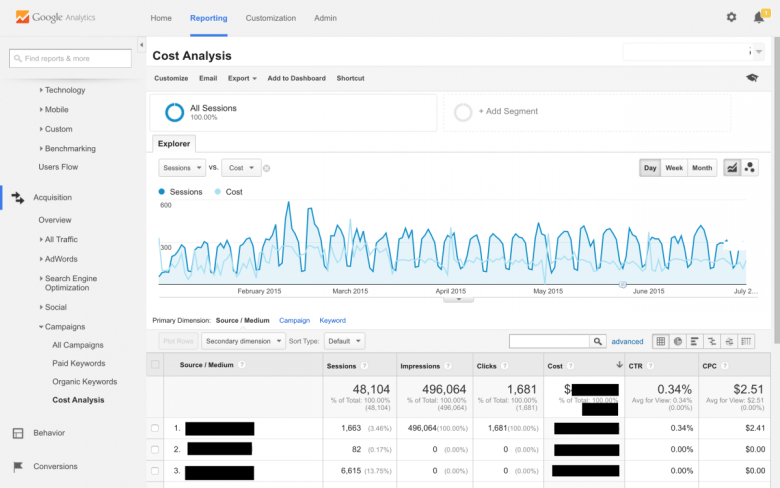 מקור: http://www.amazeemetrics.com/en/blog/google-analytics-tutorial-compare-cost-and-performance-your-online-marketing-channels
