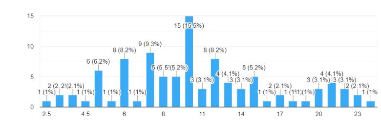 התפלגות שנות הניסיון בקרב אנשי כספים (סקר CFO Desk)