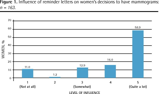 Women S Views On Reminder Letters For Screening Mammography The