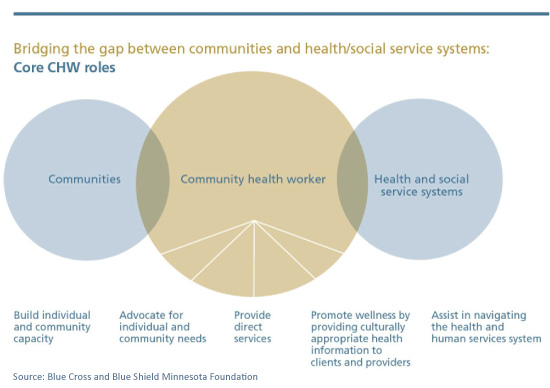 Community-Health-Workers-Role