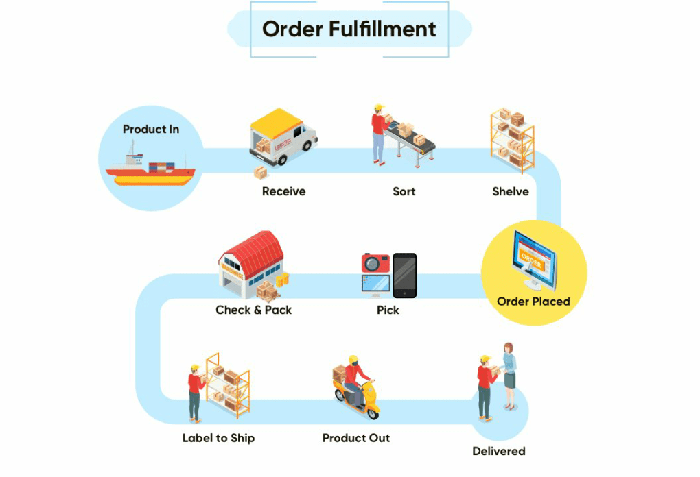 Fast-Order-Fulfillment