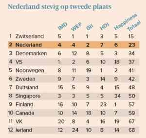 """荷兰荣升""""全世界最幸福""""国家排行第五!孩子们很幸福,成年人更快乐! ranking 300x283"""