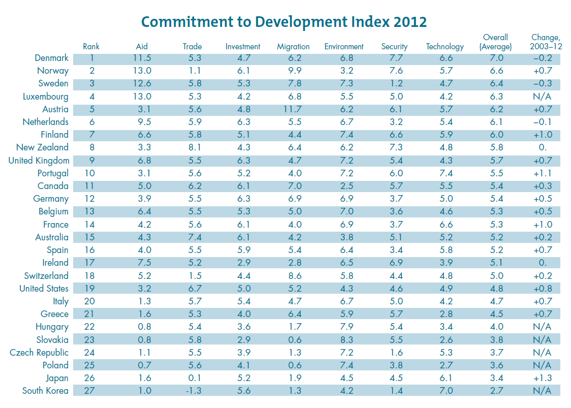 Committment To Development Index