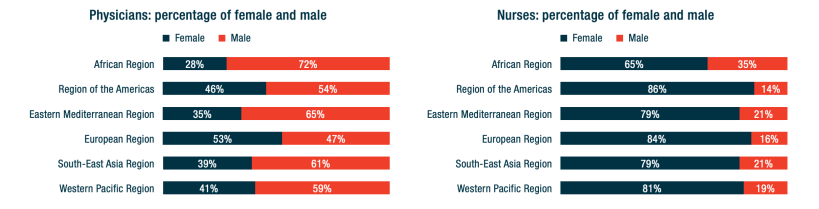 Chart showing that for nurses in particular, women dominate