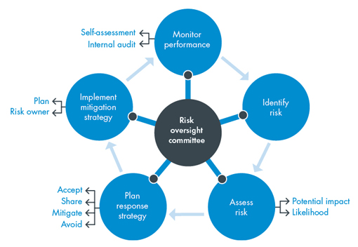 Benefits Responsibility Accounting