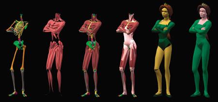 Image result for shrek animation process