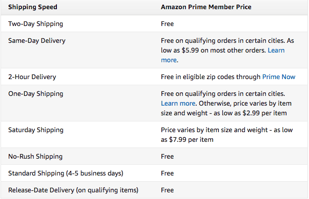 amazon prime shipping benefits