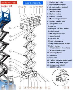 Genie GS1930 | Scissor Lift Review | A Smart Investment