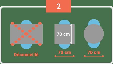 choisir les dimensions d une table