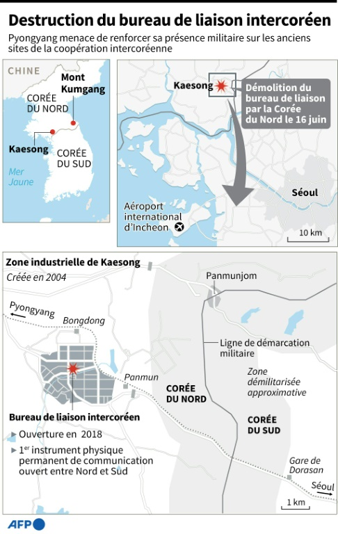Destruction du bureau de liaison intercoréen (AFP/Archives - )