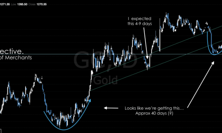 Gold's Sneaky Rally | 28th October 2016