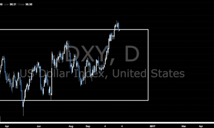 Dollar on a Bear Pivot | Perspective. | Chart