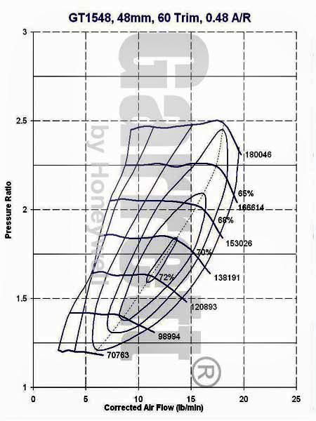 GT1548 Compressor Map