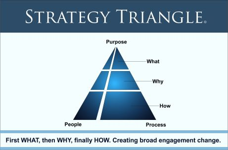 Strategy Triangle (2)