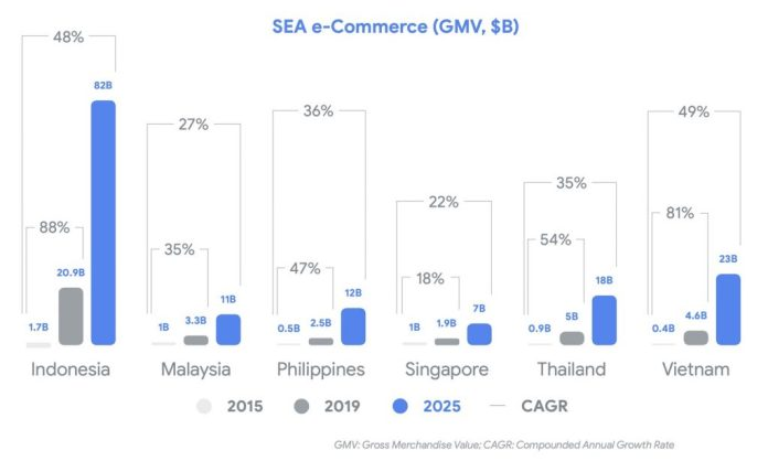 Indonesia E Commerce Landscape Key Players And Trends Updated Jun 2020